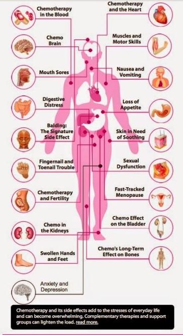 Chemo Graphic