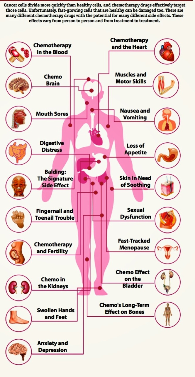 Image Result For Common Cancer Drugs